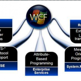 WCF Service – Windows Communication Foundation